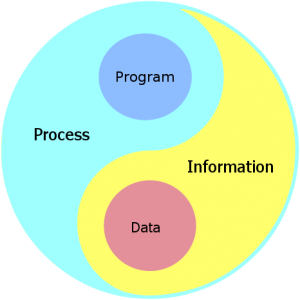 Process and Information Mandala