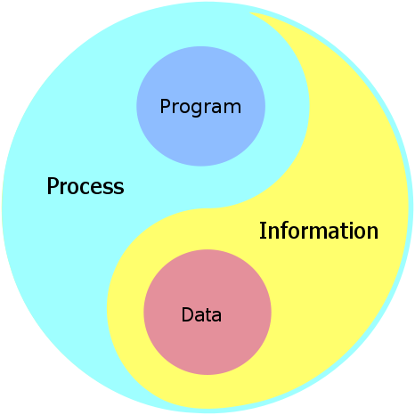 Process and Information Manadala