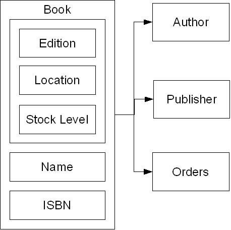 A basic Data Structure Diagram (DSD)