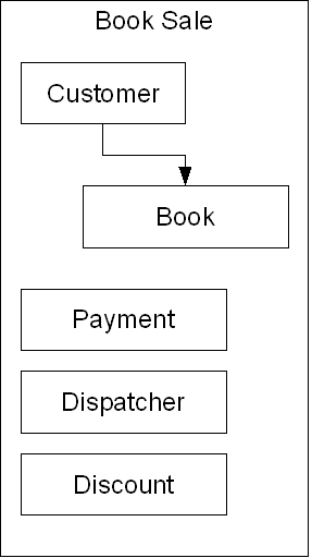 A Data Structure Diagram of an interface
