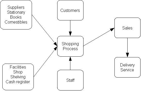 An example of a process map